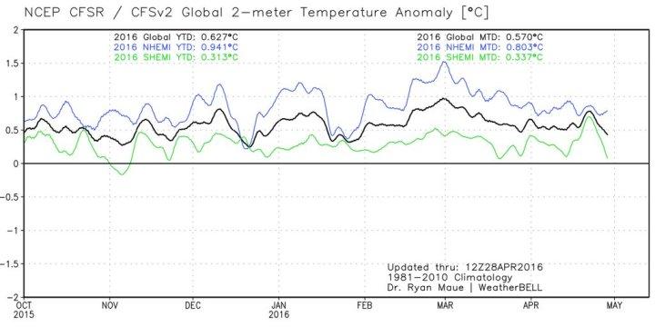 NCEP-CFSR-2m-temperature