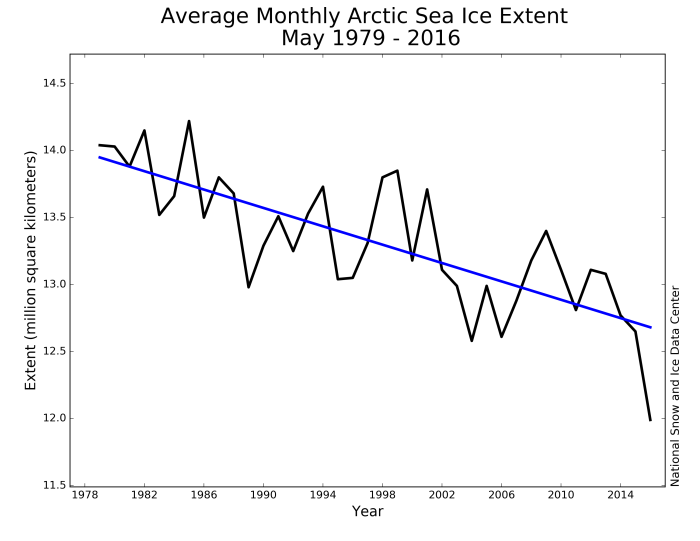 Arctic-sea-ice-May-2016-compare-Figure-3
