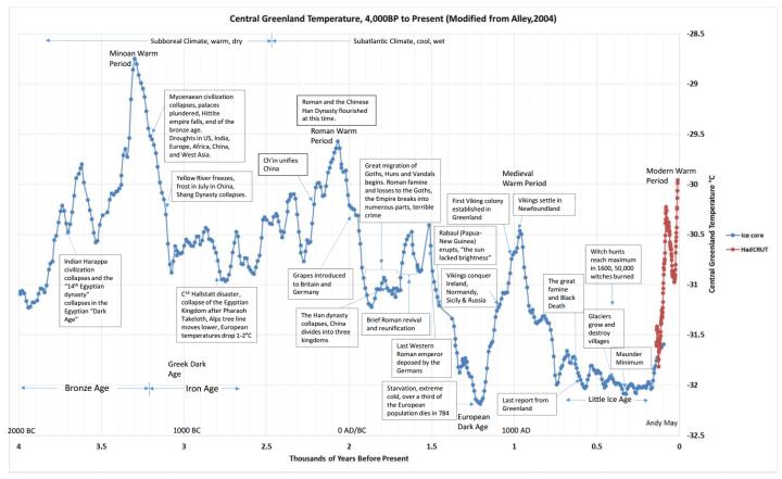 climate-civilization-gisp-chart