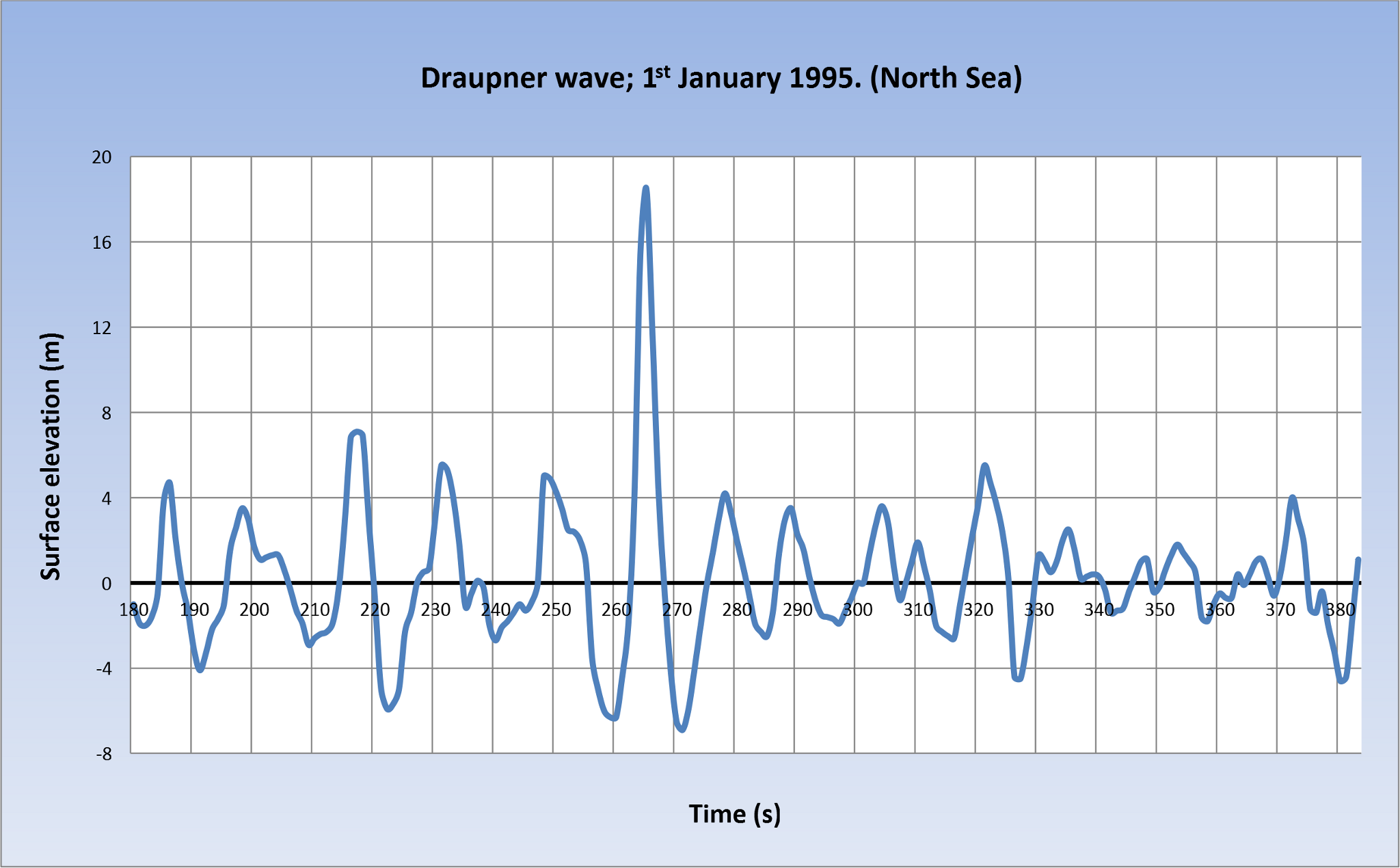 Freak wave that hit the Draupner E platform in the North Sea on 1st January 1995 Source: Wikimedia