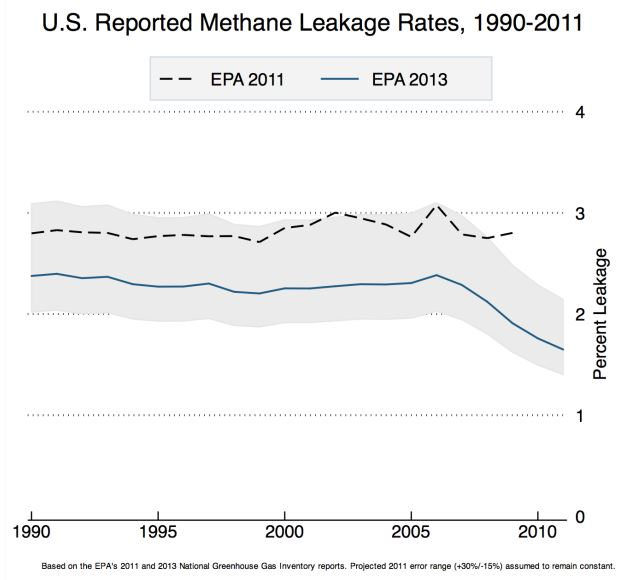 Natural	gas	lifecycle	methane	leakage	rates	by	year	based	on	emissions	data	from	the	EPA	 inventory	reports	(2011,	2013)	and	natural	gas	production	data	via	the	EIA.	 Source: Hausfather and Muller, Berkely Earth, 2013