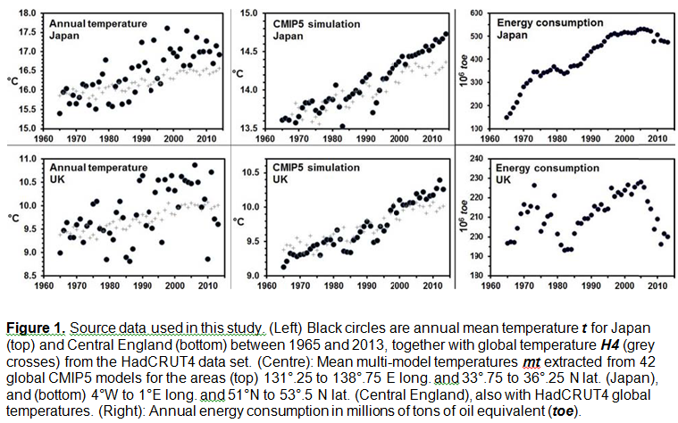 Fig1-japan-GB-heat-output-vs-CMIP5