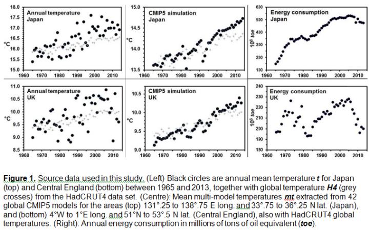 Fig1-japan-GB-heat-output-vs-CMIP5