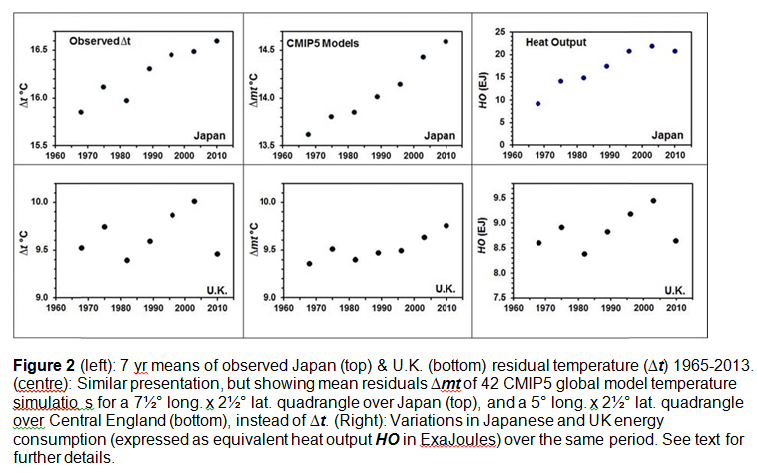 Fig2-japan-GB-heat-output-vs-CMIP5