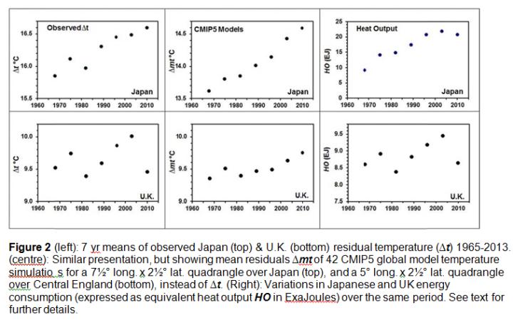 Fig2-japan-GB-heat-output-vs-CMIP5