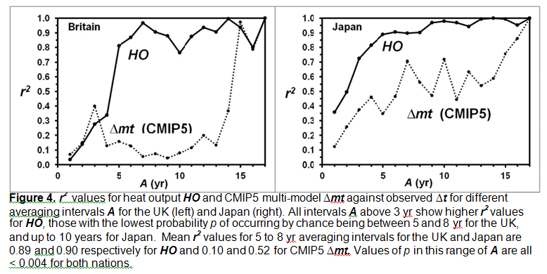 Fig4-japan-GB-heat-output-vs-temperature