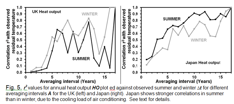Fig5-japan-GB-temperature-heat-correlation