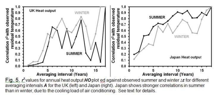 Fig5-japan-GB-temperature-heat-correlation