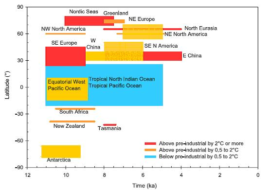 IPCC-AR4-greenland