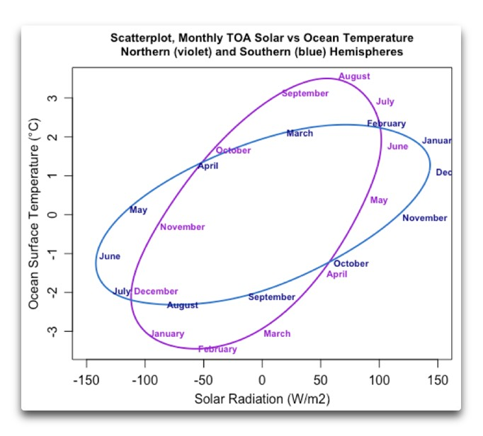monthly TOA solar vs ocean temp