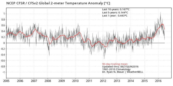 NCEP-2m-global-temp-90day-mean