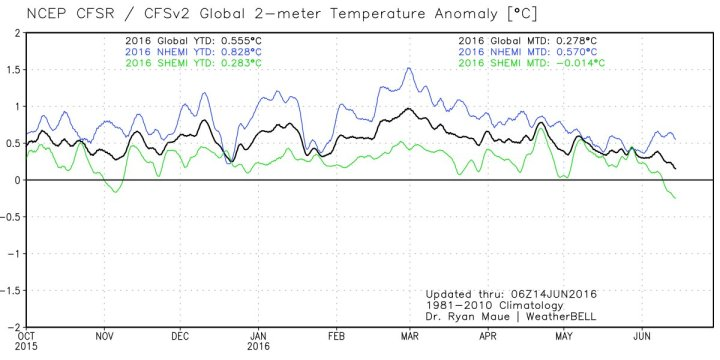 NCEP-2m-global-temp-hemispheres