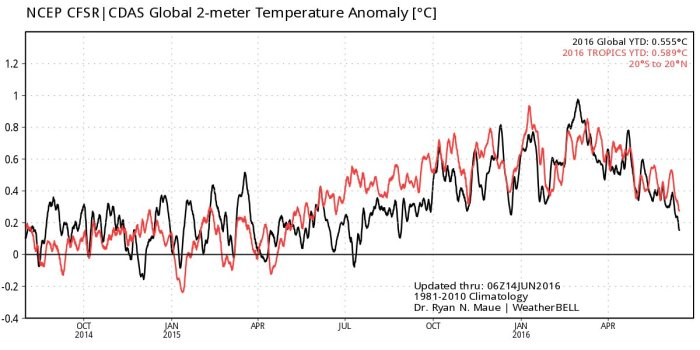 NCEP-2m-global-temp-tropics