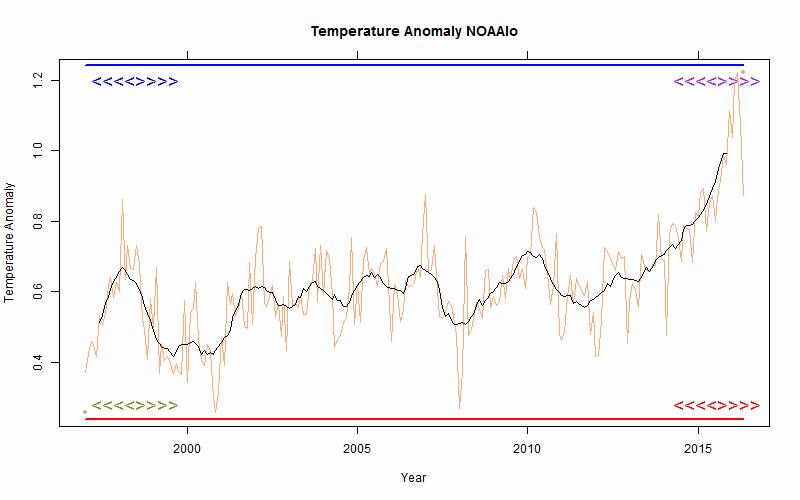 NOAA-land-ocean-stokes