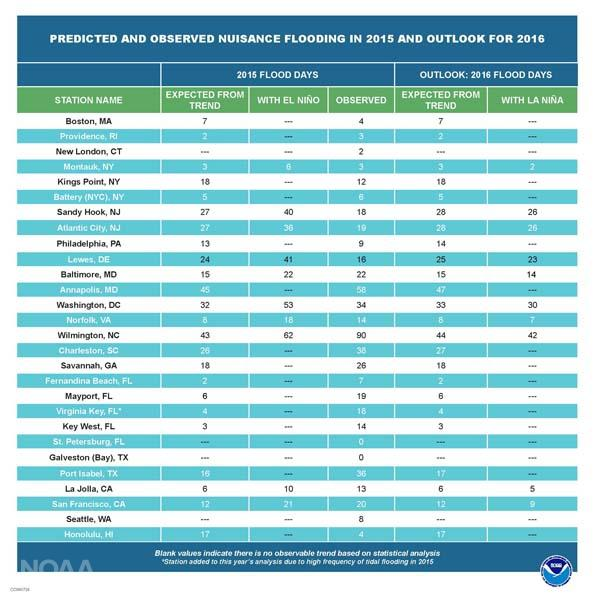 Predicted and observed nuisance flood in 2015 and outlook for 2016. CREDIT NOAA