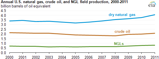 Oil-gas-Production-Graph