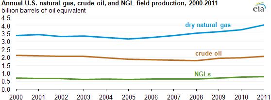 Oil-gas-Production-Graph