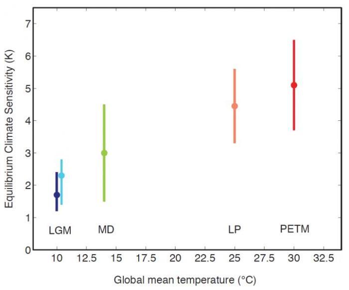 paleo-climate-sensitivity