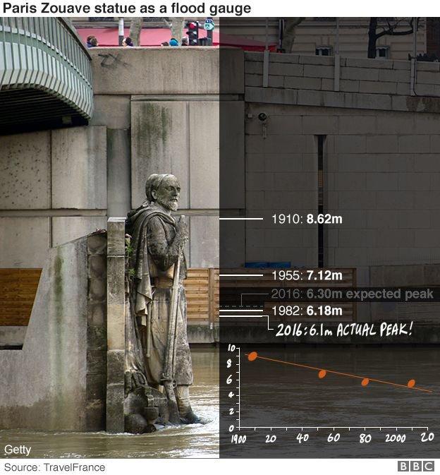 paris-flood-gauge-statue