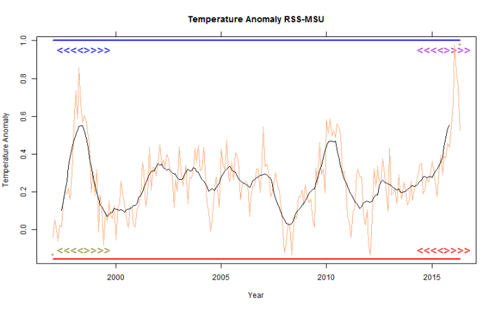 RSS-global-temp-stokes