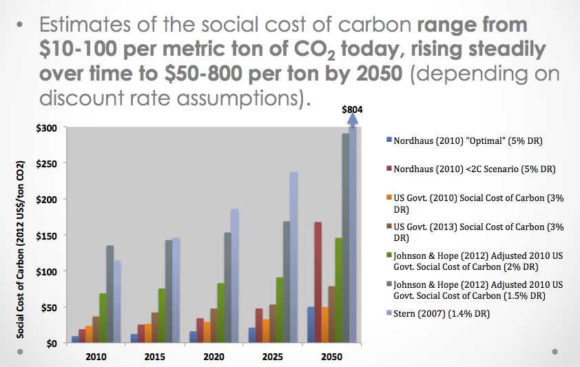 Estimates of the Social Cost of Carbon (from Jesse Jenkins, forthcoming) Values in 2012 US$ per ton CO2