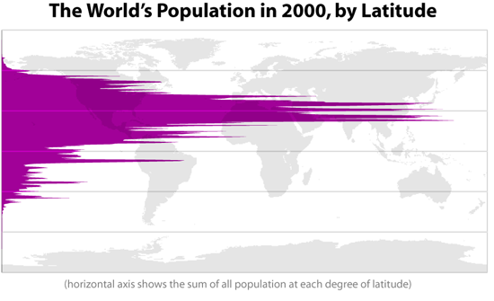 world-population-latitude