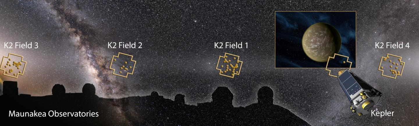Image montage showing the Maunakea Observatories, Kepler Space Telescope, and night sky with K2 Fields and discovered planetary systems (dots) overlaid. An international team of scientists discovered more than 100 planets based on images from Kepler operating in the 'K2 Mission'. The team confirmed and characterized the planets using a suite of telescopes worldwide, including four on Maunakea (the twin telescopes of Keck Observatory, the GeminiNorth Telescope, and the Infrared Telescope Facility). The planet image on the right is an artist's impression of a representative planet. CREDIT Karen Teramura (UHIfA) based on night sky image of the ecliptic plane by Miloslav Druckmüller and Shadia Habbal, and Kepler Telescope and planet images by NASA.