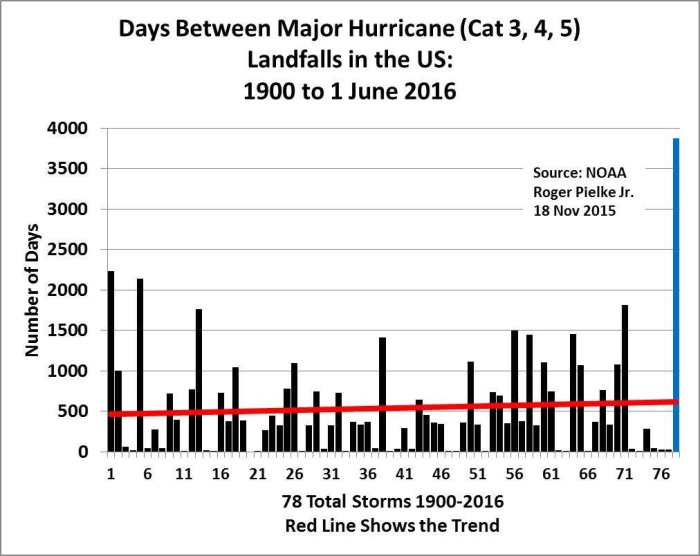 2016-drought-us-hurricane-landfall