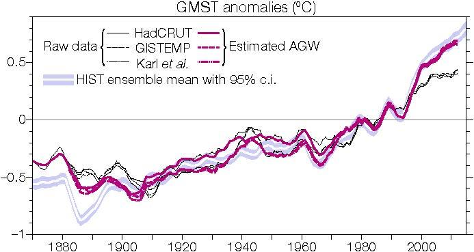 This graph shows observed global mean surface temperature (GMST) based on three datasets (black curves in degree C), and the new estimates of anthropogenic global warming (AGM). The simulated GMST change without considering tropical Pacific internal variability is plotted as reference (white curve with blue shading indicating the uncertainty). CREDIT Nature Geoscience