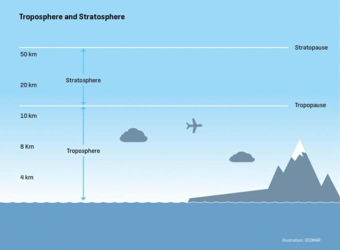 Schematic diagram of the atmospheric layers from the surface to the stratosphere. Graphics: C. Kersten, GEOMAR