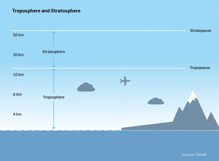 Atmosphere Layers Diagram
