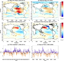 The regression pattern of (a) TPT from MERRA data and (c) SST anomalies from HadISST data regressed on the PDO index (e). The PDO index is the leading PC of observed SST anomalies over the North Pacific (20°–70°N, 110°E–100°W) from the HadISST data for the period 1900–2014, with the seasonal cycle and the global mean removed. The PDO mode explains 27% of the variance of the SST anomalies. The thick black line in (e) represents the low-pass (6-year) filtered PDO index. The time series of TPTs are first low-pass filtered and then regressed onto the filtered PDO index. TPT anomalies are derived from the MERRA data. The black contour lines in (a) show the explained variance in percent, whereas stippling in (a) indicates the 95% significance level, with autocorrelation effects taken into account. (b,d,f) Same as (a,c,e), but for the Natural CESM experiment from 1955–2099. The right hand side number in (d) is the pattern correlation between (d,c). Maps were produced using licensed IDL (http://www.harrisgeospatial.com/ProductsandSolutions/GeospatialProducts/IDL.aspx), version 8.1.