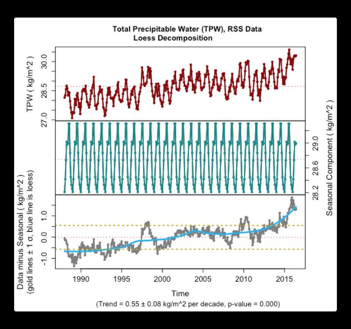 plotdecomp total precipitable water tpw