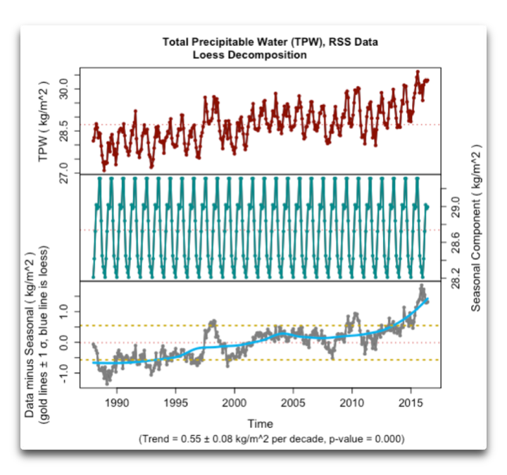 plotdecomp total precipitable water tpw