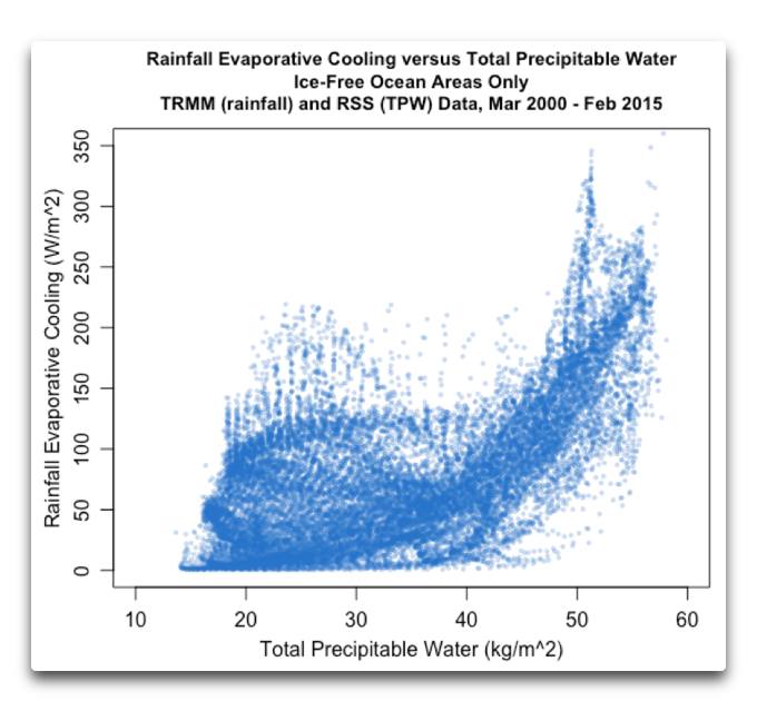 rainfall evaporative cooling vs tpw