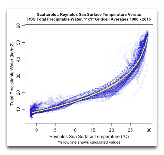 scatterplot reynolds sst vs rss tpw