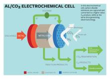 This graphic explains novel method for capturing the greenhouse gas and converting it to a useful product -- while producing electrical energy. CREDIT Cornell University