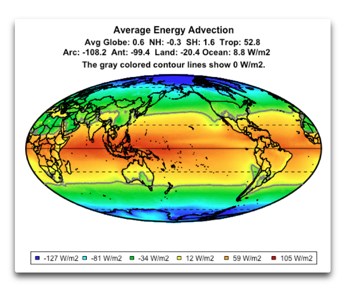 average energy advection
