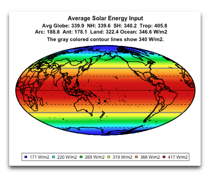 average solar energy input