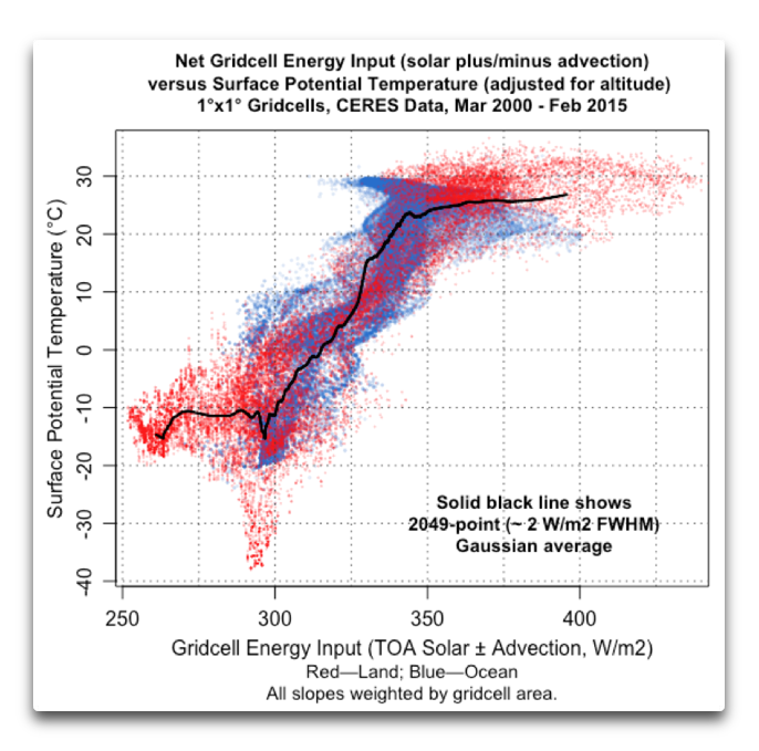 gridcell energy input vs surface potential temperature no trend