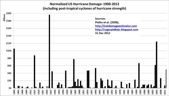 normalized-hurricane-damage-losses