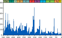 Plot of extinction intensity (percentage of genera that are present in each interval of time but do not exist in the following interval) vs time in the past for marine genera.[1] Geological periods are annotated (by abbreviation and colour) above. The Permian–Triassic extinction event is the most significant event for marine genera, with just over 50% (according to this source) failing to survive.