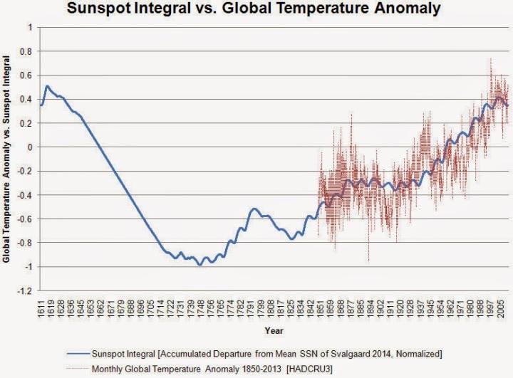 sunspot integral 2