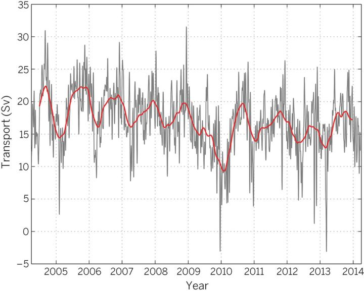 amoc-10-year-plot