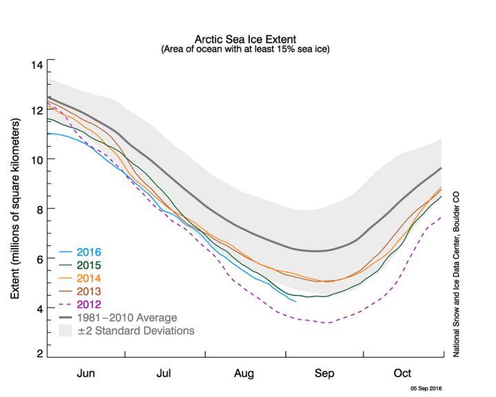 Figure 2a. The graph above shows Arctic sea ice extent as of September 5, 2016, along with daily ice extent data for four previous years. 2016 is shown in blue, 2015 in green, 2014 in orange, 2013 in brown, and 2012 in purple. The 1981 to 2010 average is in dark gray. The gray area around the average line shows the two standard deviation range of the data. Sea Ice Index data. Credit: National Snow and Ice Data Center