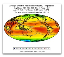 average-erl-temperature