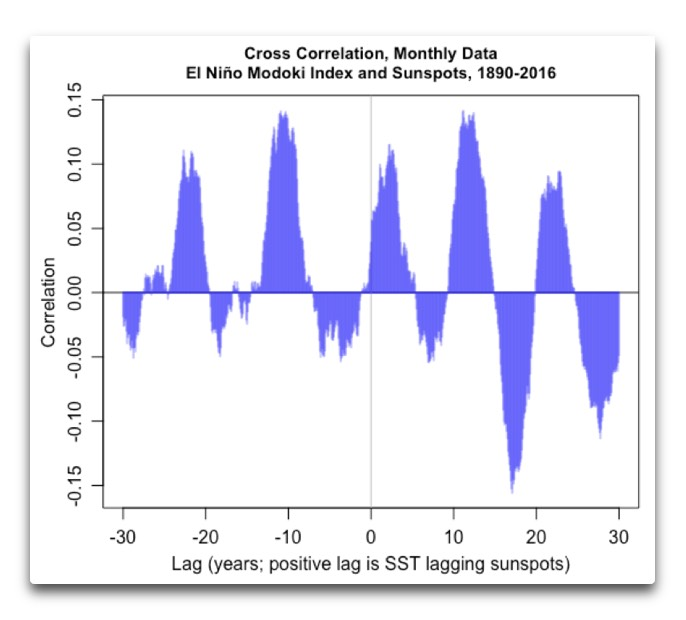 ccf-el-nino-modoki-vs-sunspots-30-yrs
