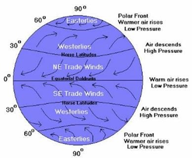 Historical Wind Patterns A Problem For Model Validation Watts Up