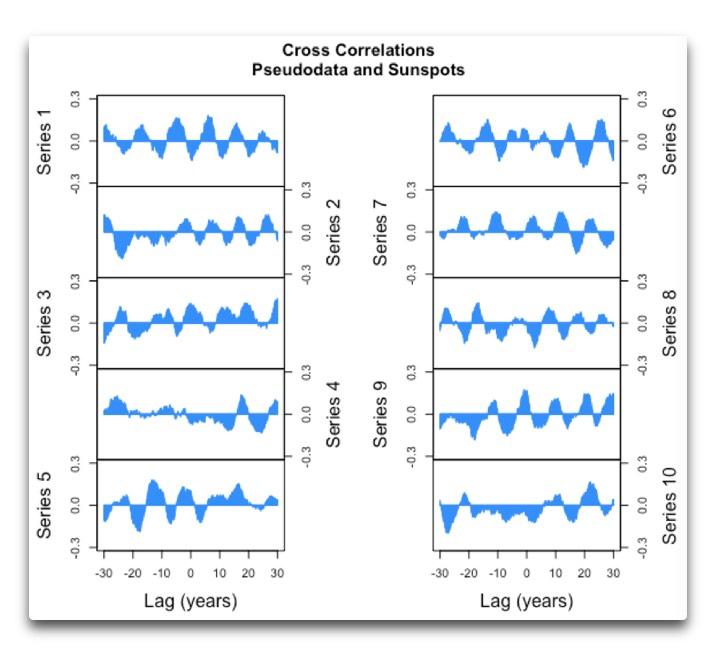 cross-correlation-pseudodata-and-sunspots