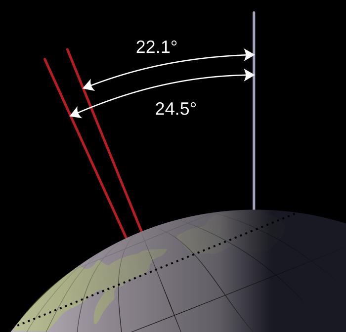 22.1–24.5° range of Earth's obliquity Image: Wikimedia. CC2.0